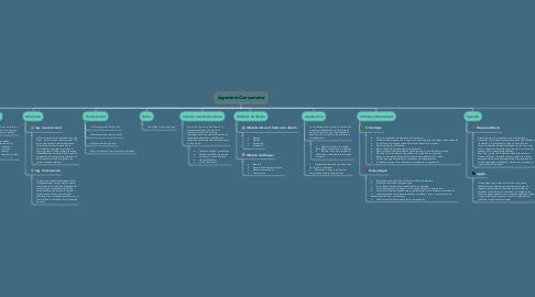 Mind Map: Ingeniería Concurrente