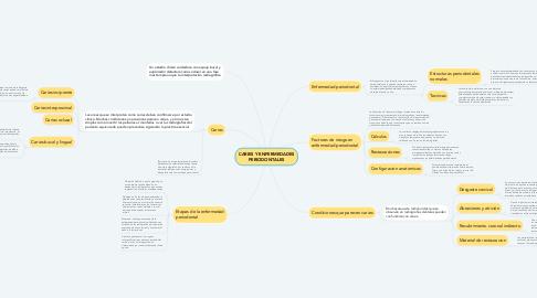Mind Map: CARIES Y ENFERMEDADES PERIODONTALES