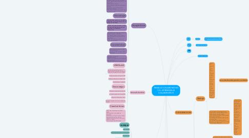 Mind Map: TRABAJO COLABORATIVO Y EL APRENDIZAJE COLABORATIVO