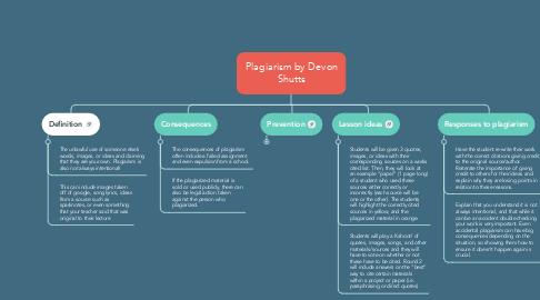 Mind Map: Plagiarism by Devon Shutts