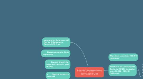 Mind Map: Plan de Ordenamiento Territorial (POT):
