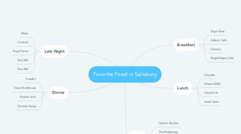 Mind Map: Favorite Food in Salisbury