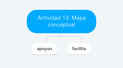 Mind Map: Actividad 13: Mapa conceptual