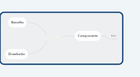 Mind Map: KOF Globalisation Index