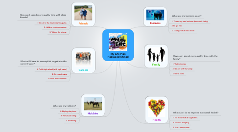 Mind Map: My Life Plan HadiaBilalAhmad