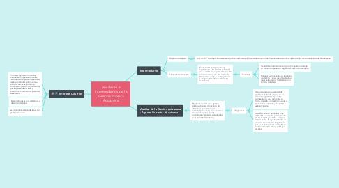Mind Map: Auxiliares e Intermediarios de la Gestión Pública Aduanera