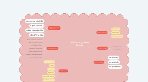 Mind Map: Evaluación y Calidad Educativa
