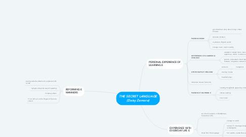 Mind Map: THE SECRET LANGUAGE (Daisy Zamora)