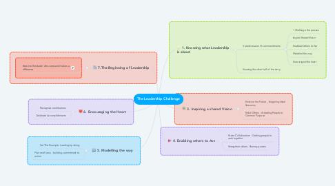 Mind Map: The Leadership Challenge