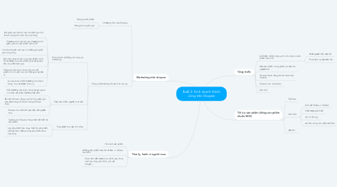 Mind Map: Buổi 2: Kinh doanh thành công trên Shopee