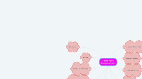 Mind Map: CRÍTICO-SOCIAL DOS CONTEÚDOS