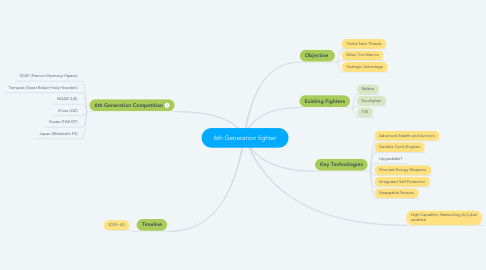 Mind Map: 6th Generation fighter
