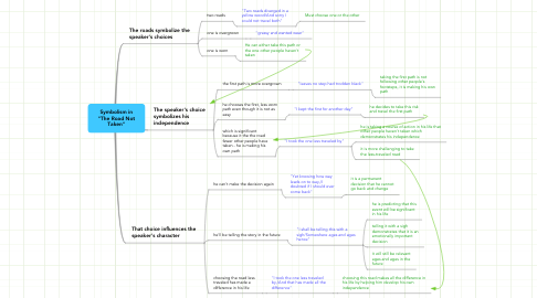 """Mind Map: Symbolism in """"The Road Not Taken"""""""
