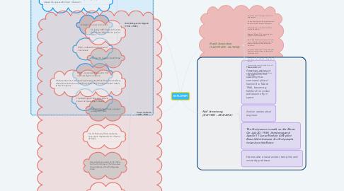 Mind Map: EXPLORER