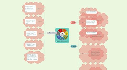 Mind Map: Instructional Design (1)