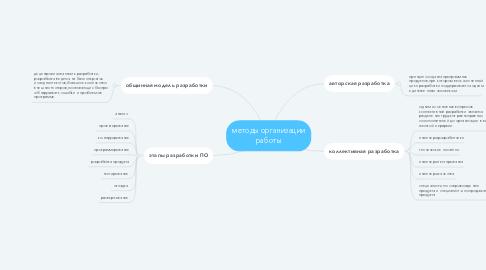 Mind Map: методы организации работы