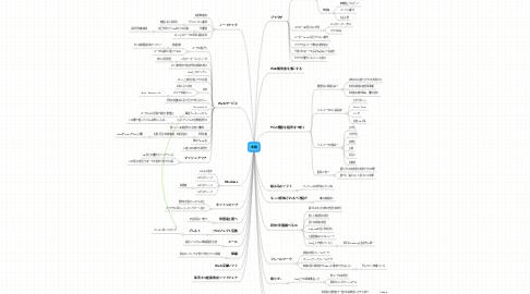 Mind Map: 未踏