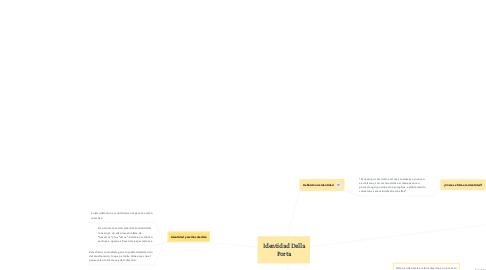 Mind Map: Identidad Della Porta