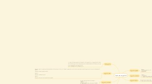 Mind Map: Tipos de conjuntos