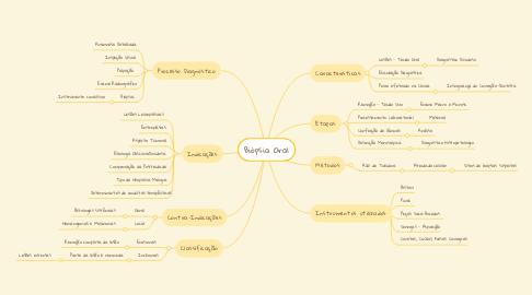 Mind Map: Biópsia Oral