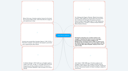 Mind Map: Some famous explorers