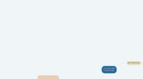 Mind Map: LA AUDITORIA FINANCIERA