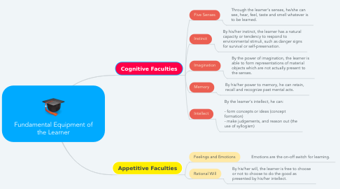 Mind Map: Fundamental Equipment of the Learner