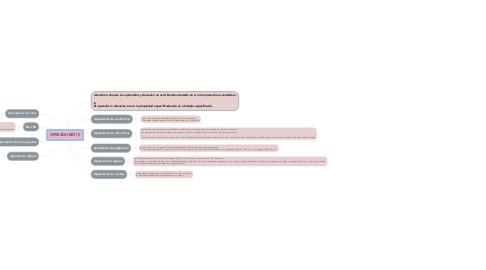 Mind Map: OPERADORES (1)