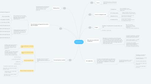 Mind Map: Rahvatervis