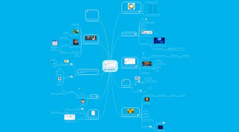 Mind Map: CIS 105 2015