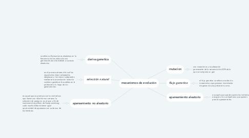Mind Map: mecanismos de evolución