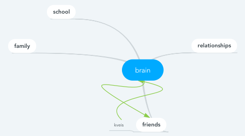 Mind Map: brain