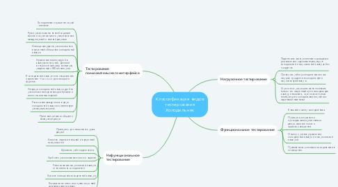 Mind Map: Классификация видов тестирования Холодильник