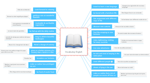 Mind Map: Vocabulary Englsih