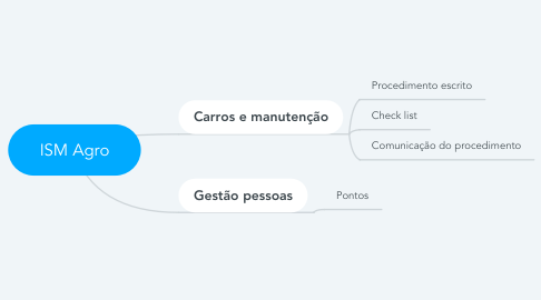 Mind Map: ISM Agro