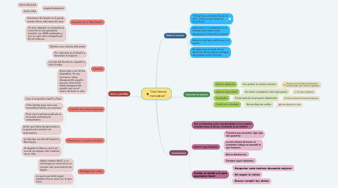 "Mind Map: ""Una historia motivadora"""