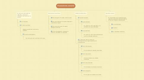 Mind Map: Procesamiento sensorial