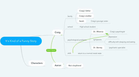 Mind Map: It's Kind of a Funny Story