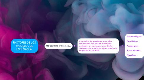 Mind Map: FACTORES DE LOS MODELOS DE ENSEÑANZA.