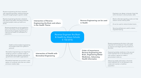 Mind Map: Reverse Engineer the Brain & Health by Alison Schultz E 102 (015)