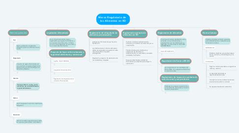 Mind Map: Marco Regulatorio de   los Alimentos en RD