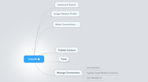 Mind Map: LinkedIn
