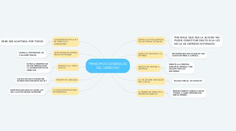 Mind Map: PRINCIPIOS GENERALES DEL DERECHO