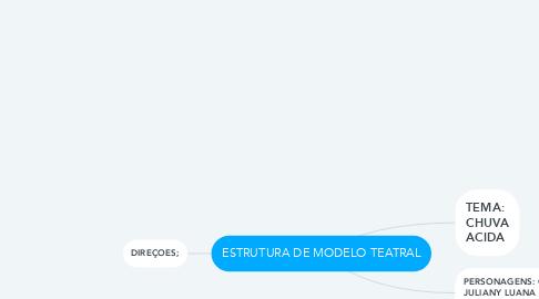 Mind Map: ESTRUTURA DE MODELO TEATRAL