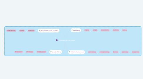 Mind Map: Unidades de Habitação