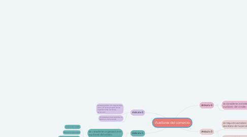 Mind Map: Auxiliares del comercio