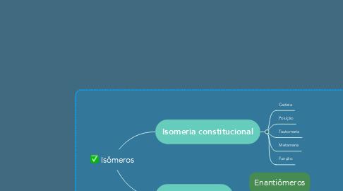 Mind Map: Isômeros