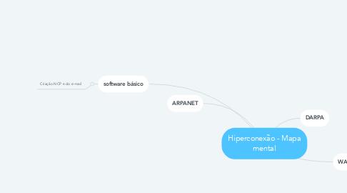 Mind Map: Hiperconexão - Mapa mental