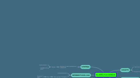 Mind Map: EL NIÑO Y LA CIENCIA