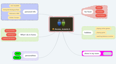 Mind Map: Morales, Arabella R.